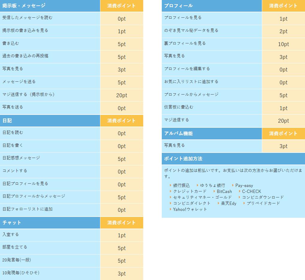 PCMAX料金ポイント表