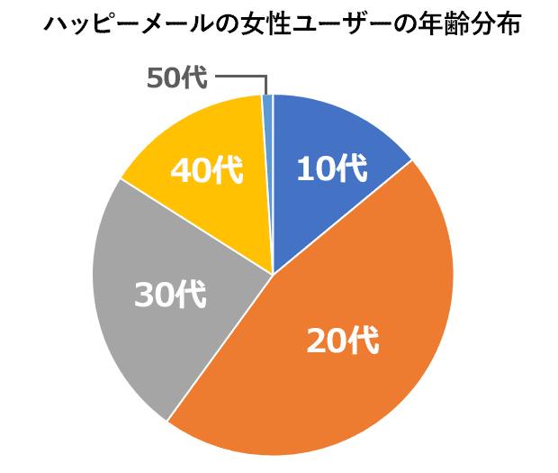 ハピメ女性会員グラフ